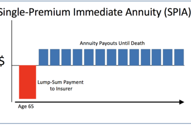 Did You Know Annuities Could Cost Your Family in Taxes?
